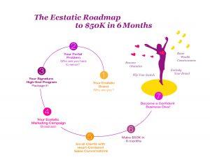 Christina Morassi Infographic: Ecstatic Roadmap