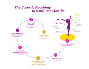 Christina Morassi Infographic: Ecstatic Roadmap
