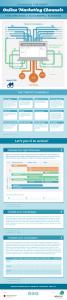SEOSEO Infographic Online Marketing